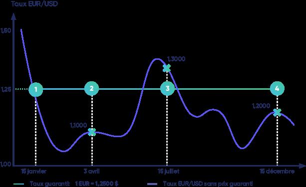 graphique taux avec et sans prix graranti