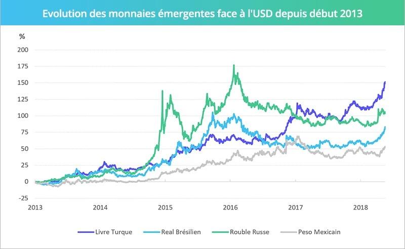FR_Turquie_Evolution des monnaies face USD