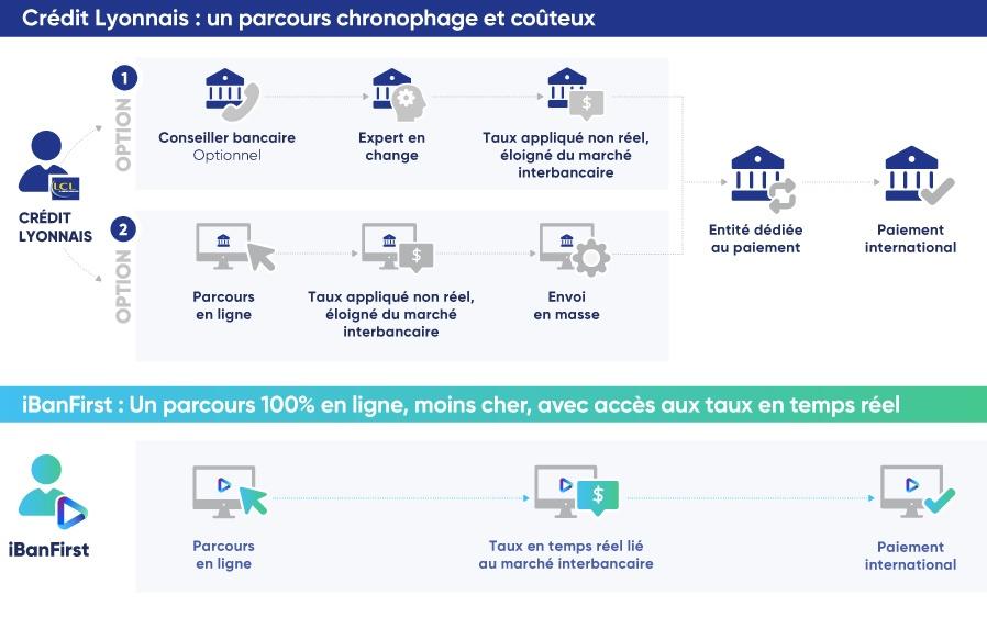 iBanFirst_VS_CreditLyonnais_Process