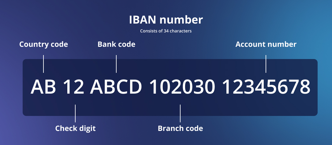 IBAN explanatory image